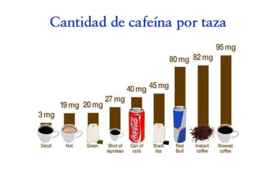 Bebidas con cafeína
